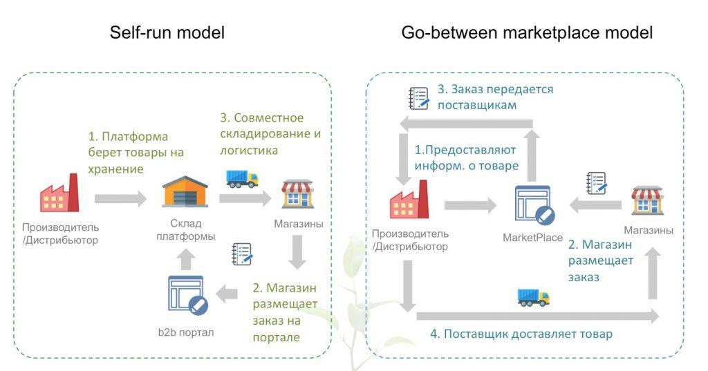 Основные модели FMCG Marketplace